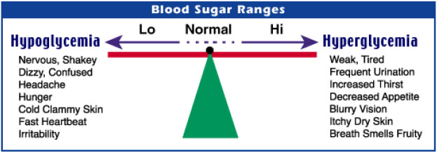 Blood Sugar Levels Hypoglycemia & Hyperglycemia