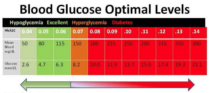 blood sugar optimal levels
