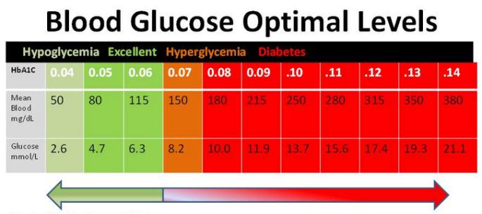 blood sugar optimal levels