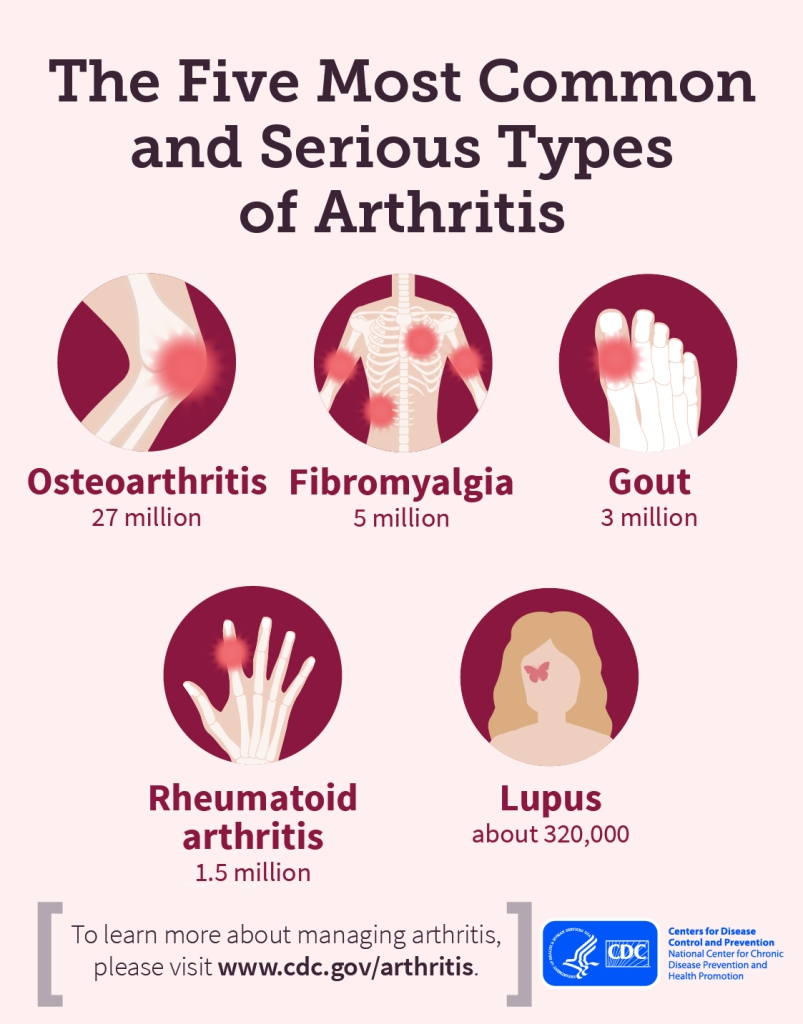 Common types of arthritis