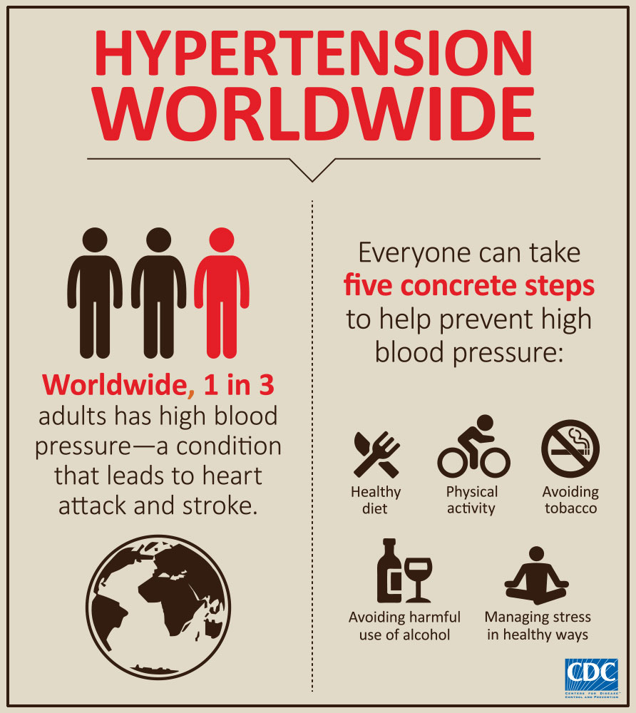 hypertension worldwide