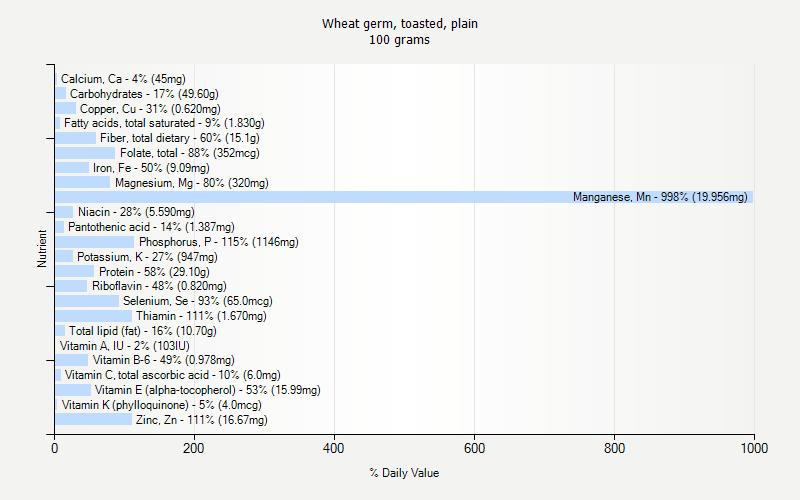 Wheat Germ 100g nutrition